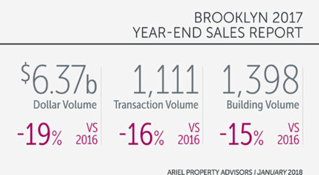 Brooklyn's Office Deals Rose & Overall Investment Sales Fell 19% in 2017